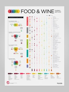 Food and Wine Pairing - Educational Poster from @WineFolly